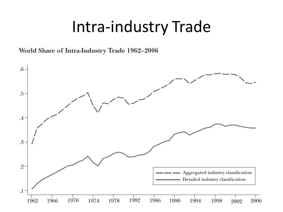 "explain intra industry trade economics essay In this paper, we define intra-industry goods as perfect substitutes both in  apply  the ""narrowest"" definition of intra-industry and we show that intra-industry trade   one (in terms of the lower quality good), for every consumer in the economy."