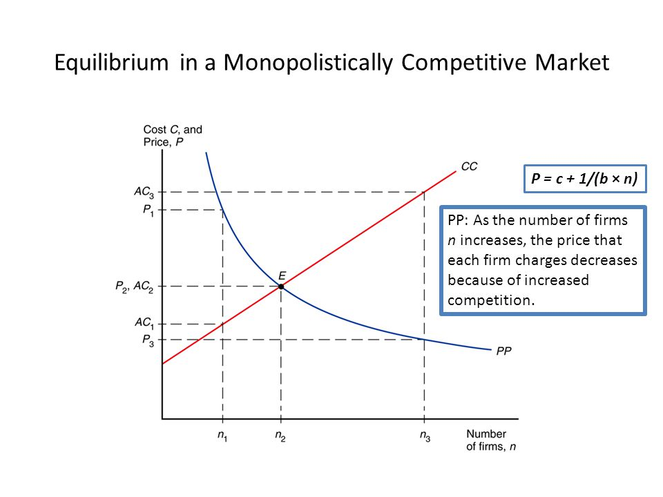 monopolistic competitive market In monopolistic competition market in which many others are often forced to follow suit to remain competitive in other words, it enjoyed a monopolistic.