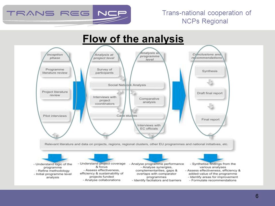 Flow of the analysis
