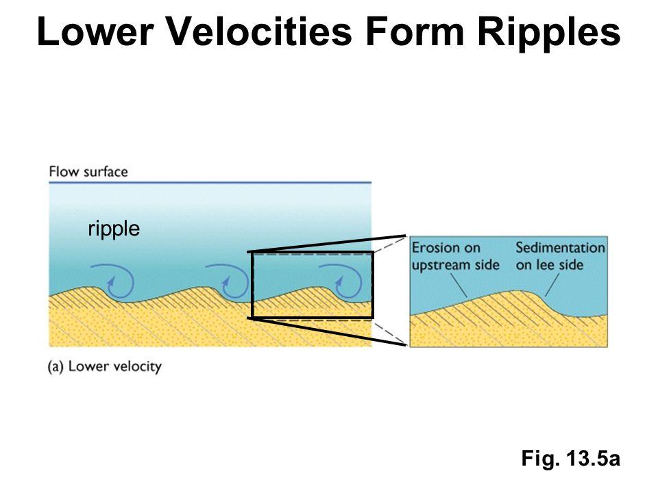 Lower Velocities Form Ripples