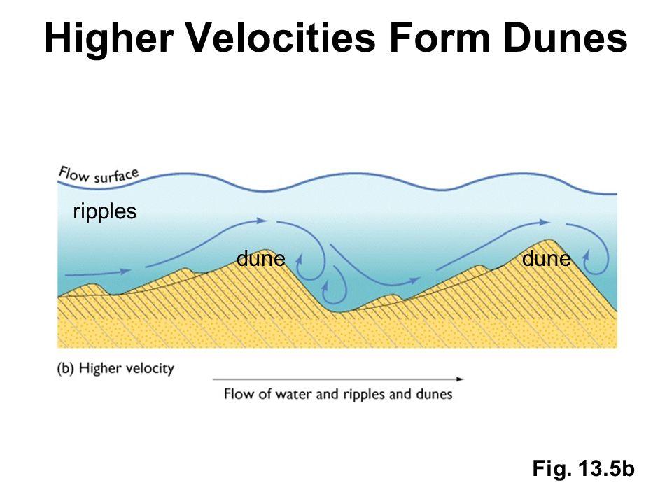 Higher Velocities Form Dunes