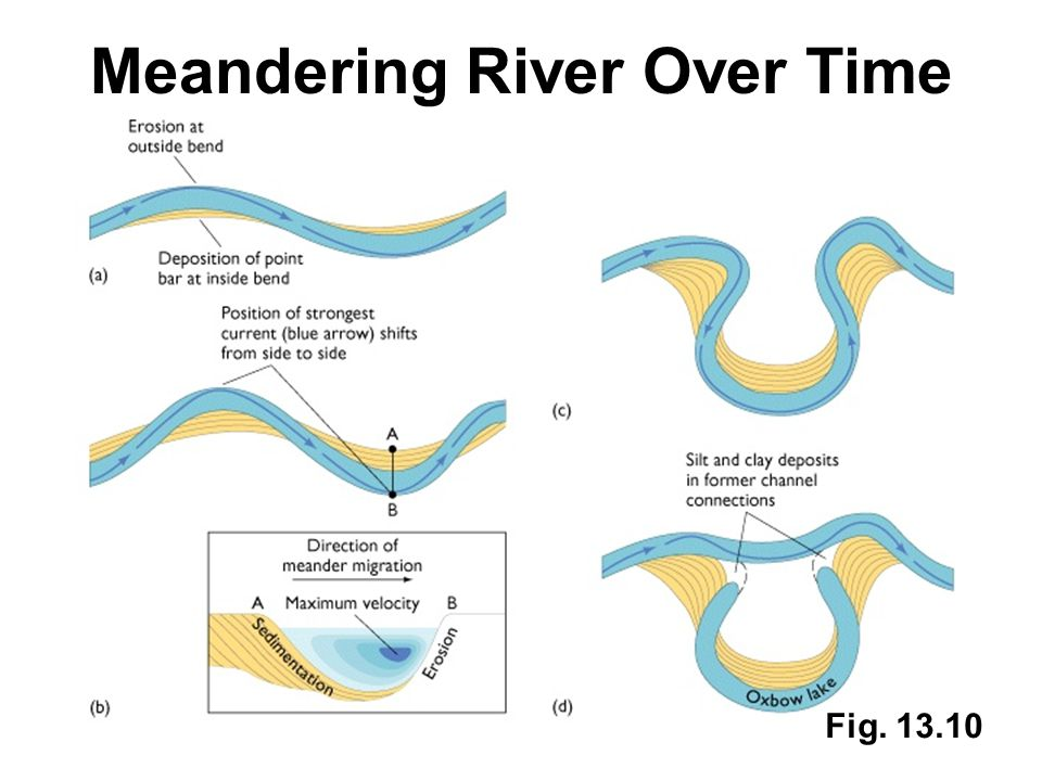 Meandering River Over Time