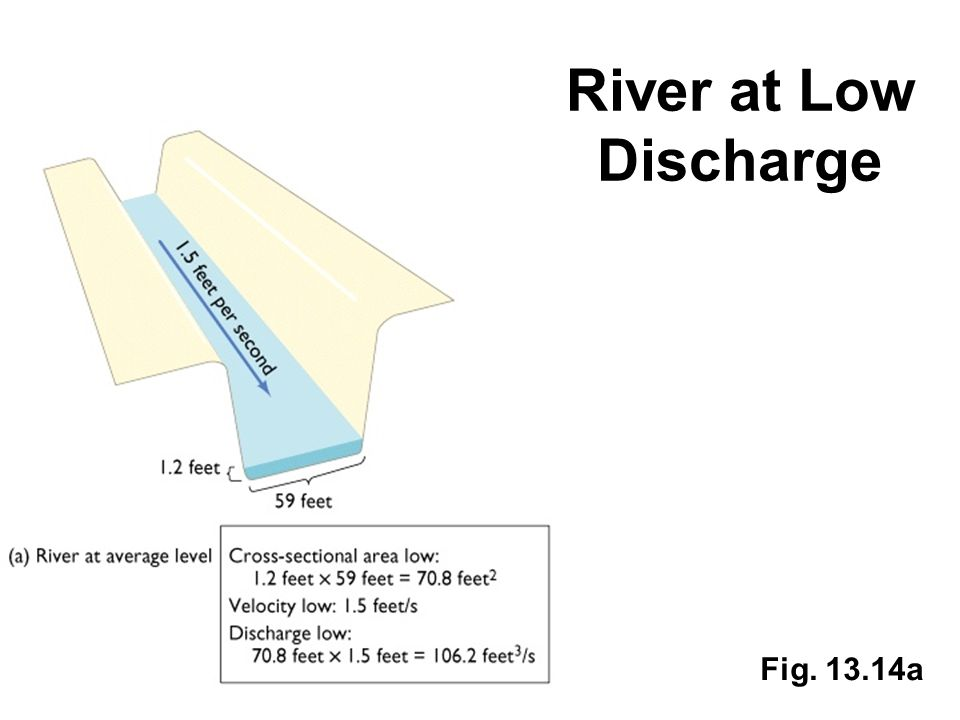 River at Low Discharge Fig. 13.14a