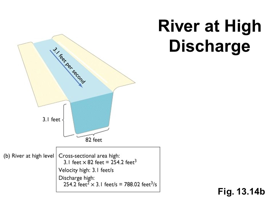 River at High Discharge