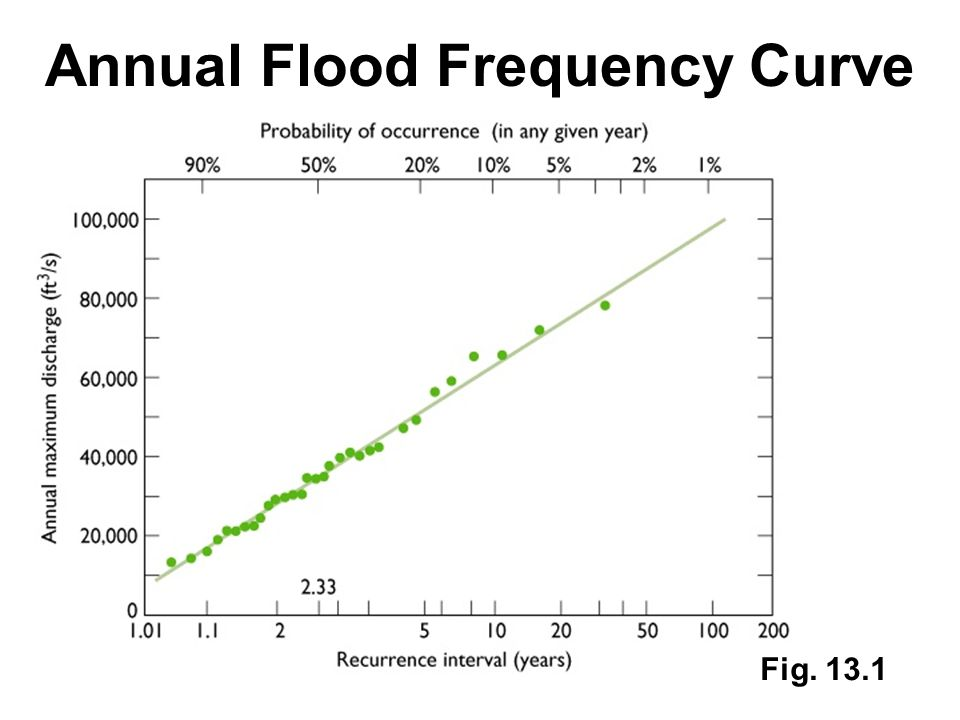 Annual Flood Frequency Curve
