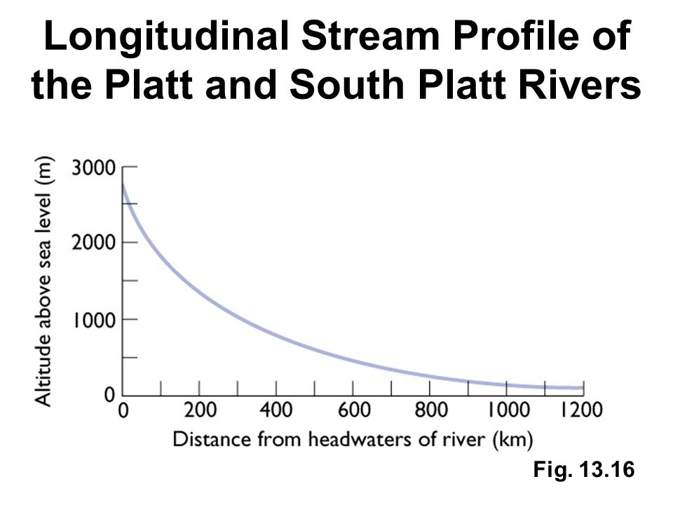 Longitudinal Stream Profile of the Platt and South Platt Rivers