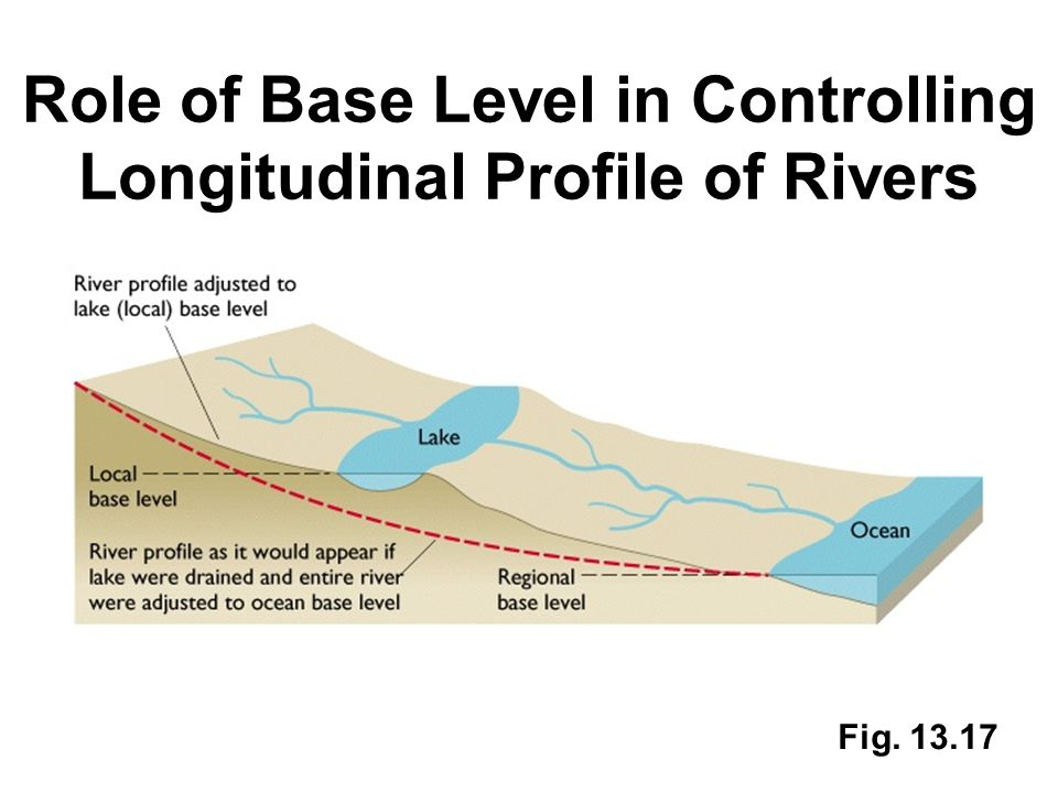 Role of Base Level in Controlling Longitudinal Profile of Rivers