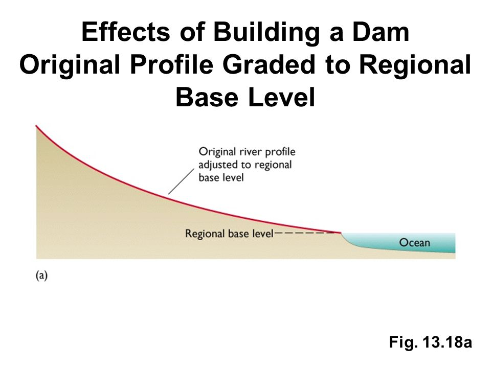 Effects of Building a Dam Original Profile Graded to Regional Base Level