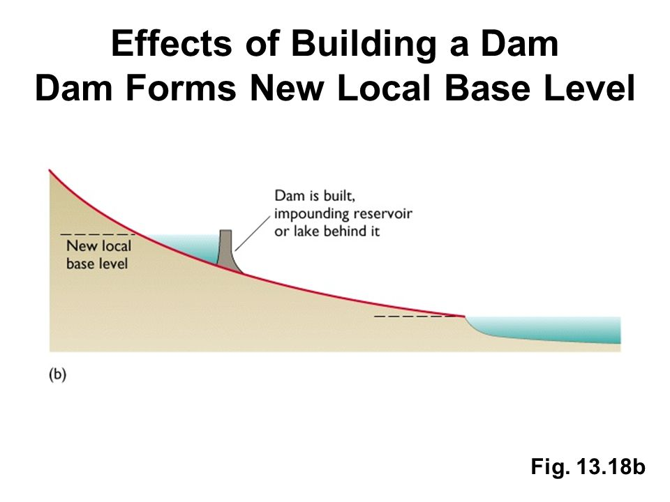 Effects of Building a Dam Dam Forms New Local Base Level