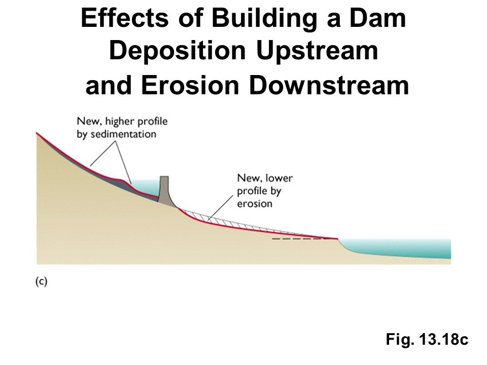Effects of Building a Dam Deposition Upstream and Erosion Downstream