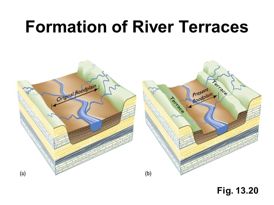 Formation of River Terraces