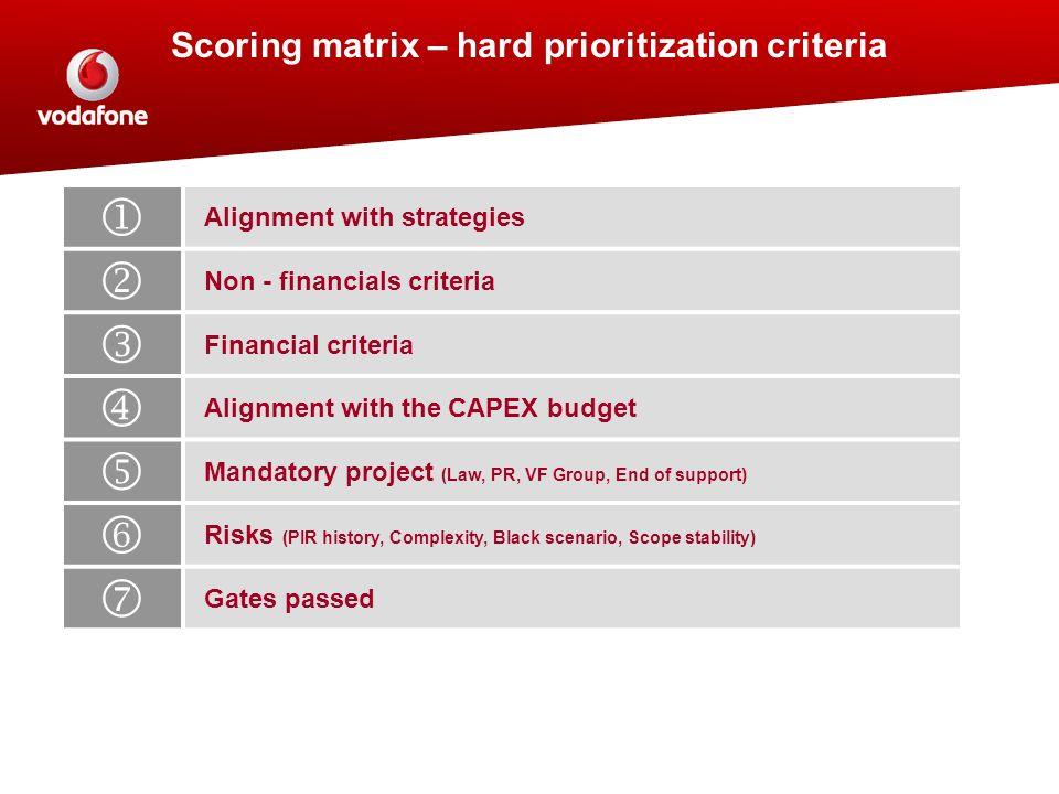 Scoring matrix – hard prioritization criteria