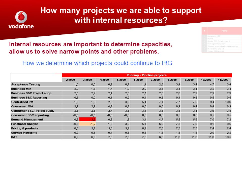 How many projects we are able to support with internal resources