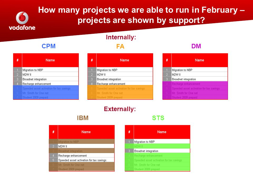 How many projects we are able to run in February – projects are shown by support