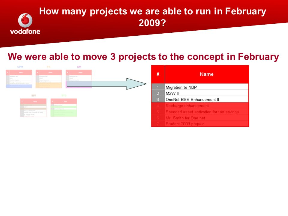 How many projects we are able to run in February 2009