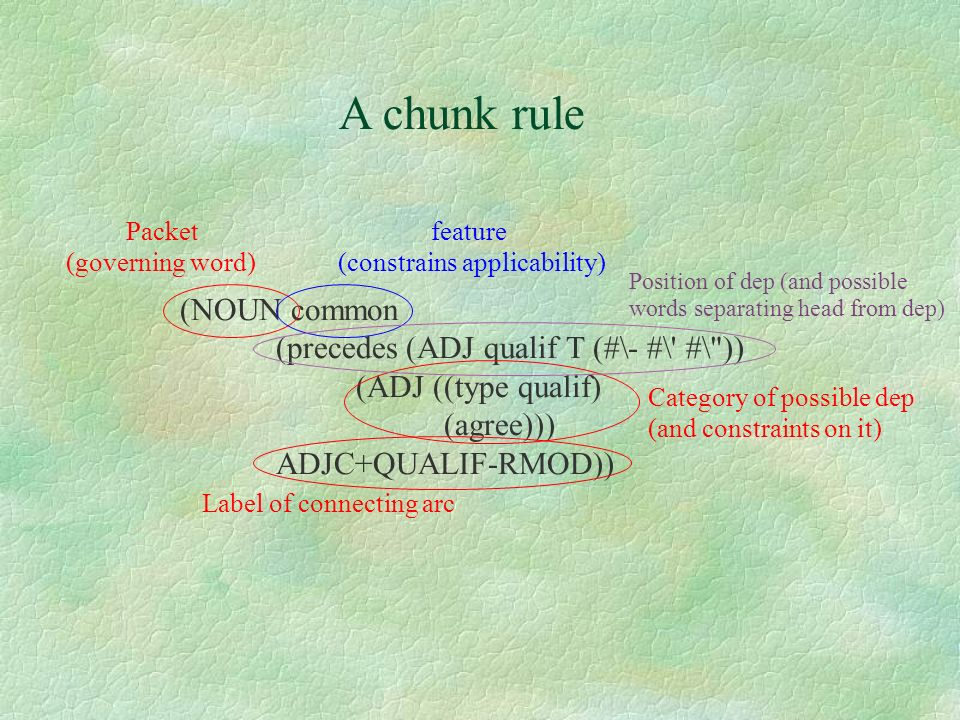 A chunk rule (NOUN common (precedes (ADJ qualif T (#\- #\ #\ ))