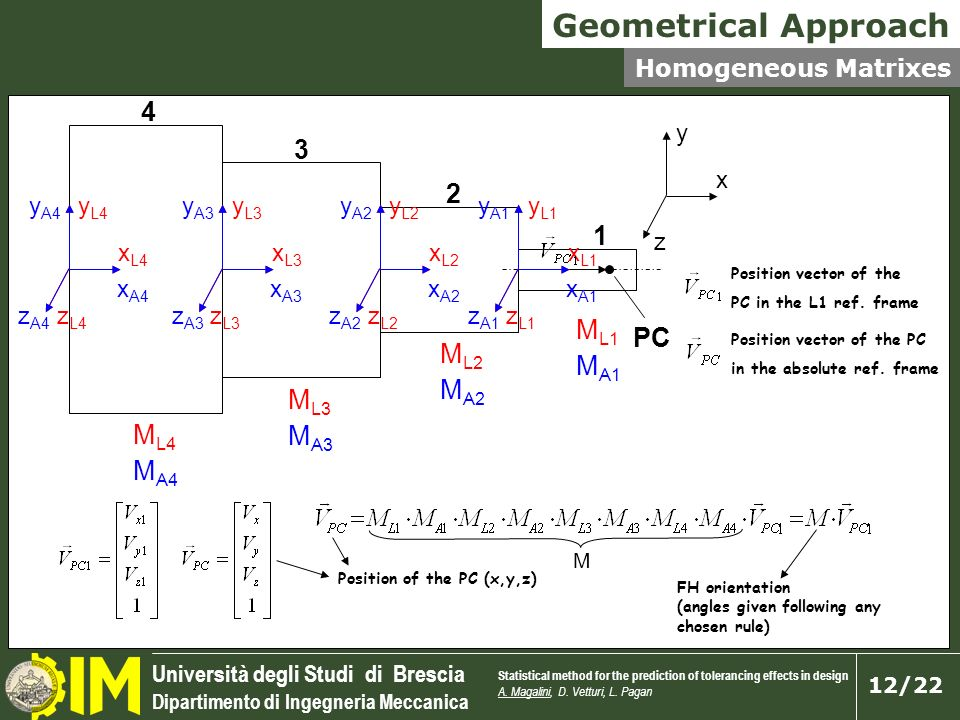 Geometrical Approach 4 3 2 1 PC ML1 MA1 ML2 MA2 ML3 MA3 ML4 MA4