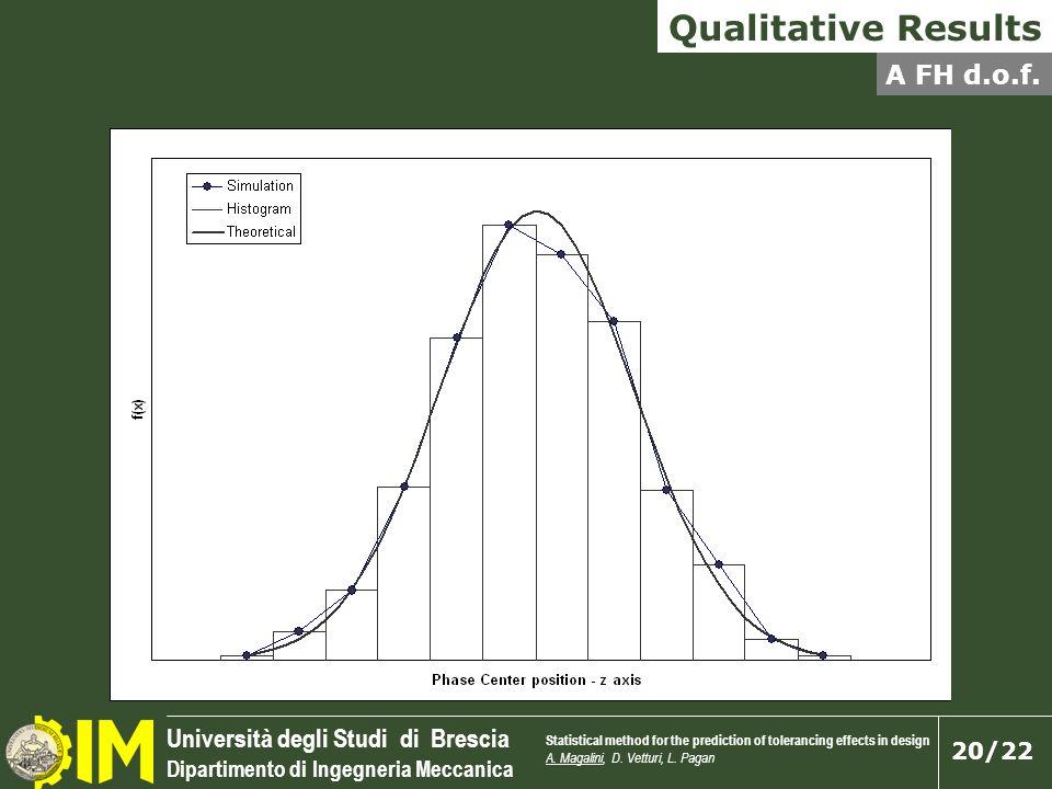 Qualitative Results A FH d.o.f. slides 13 alla fine – basta commentarle seguendo quello che c'è scritto.
