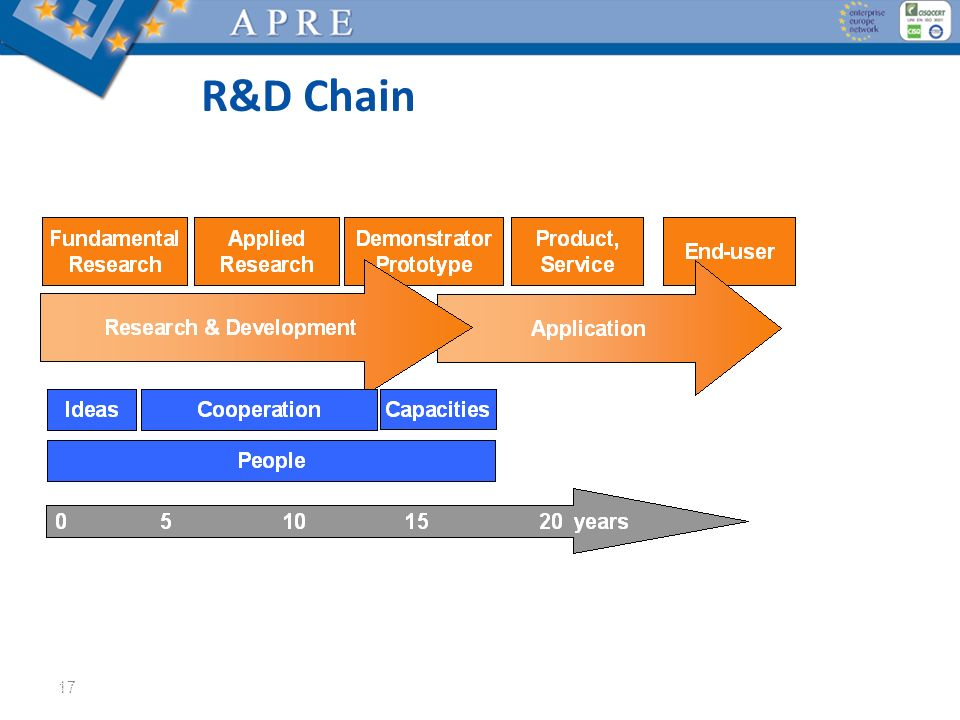 R&D Chain © Fit for Health, 2012