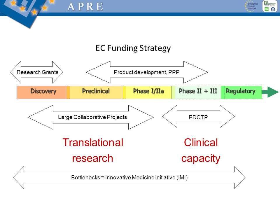 EC Funding Strategy Translational research Clinical capacity Discovery