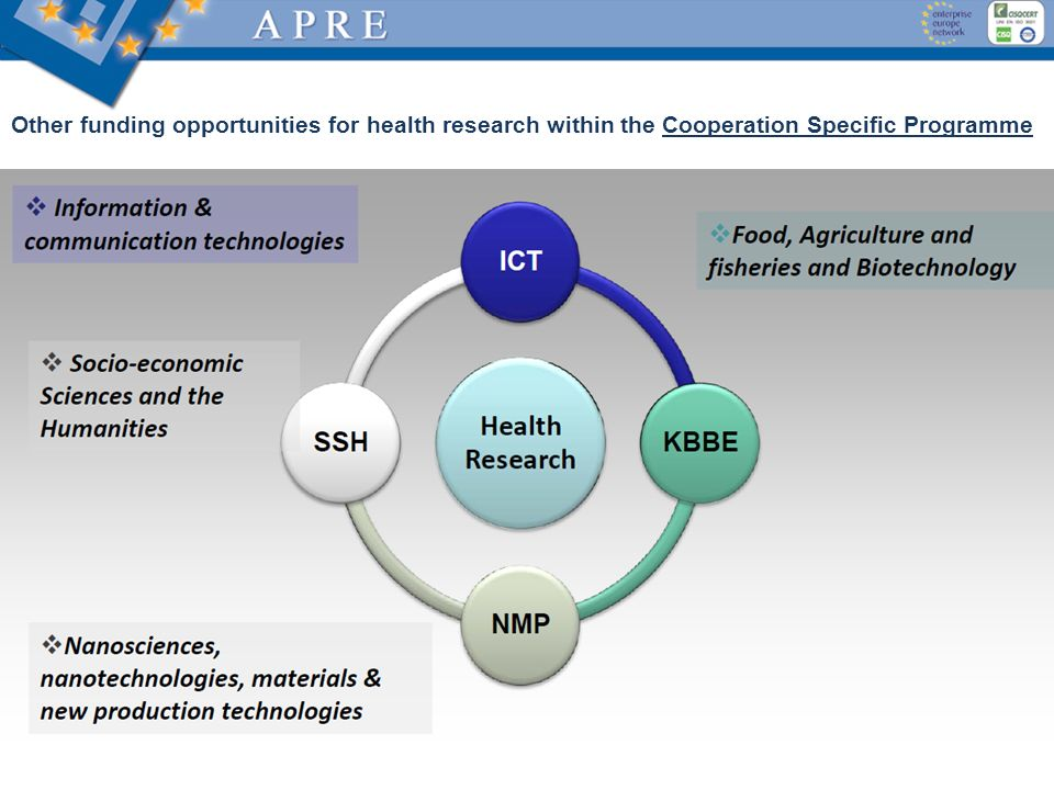 Other funding opportunities for health research within the Cooperation Specific Programme