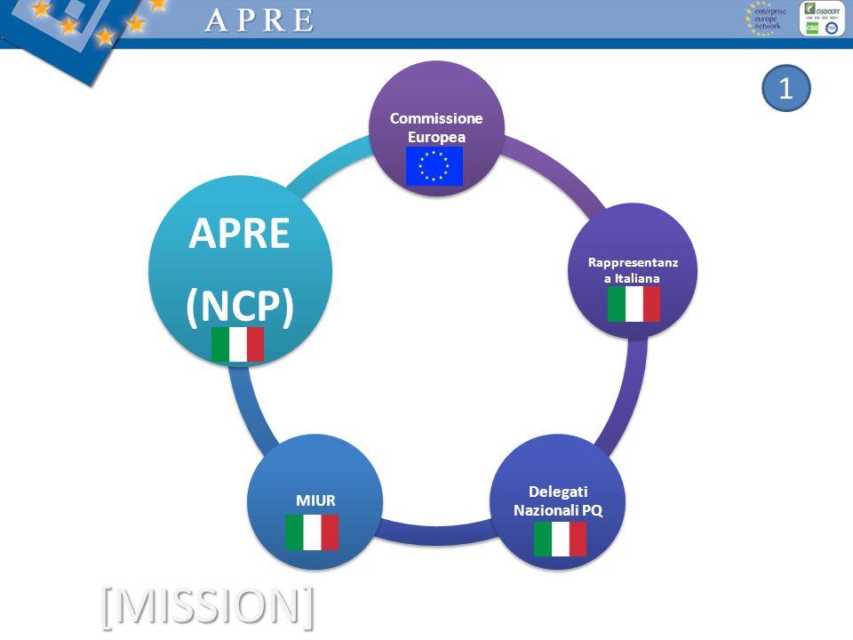 Rappresentanza Italiana