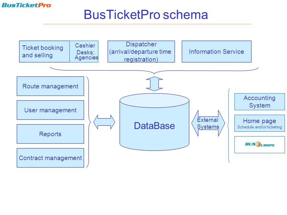BusTicketPro schema DataBase Ticket booking and selling Dispatcher