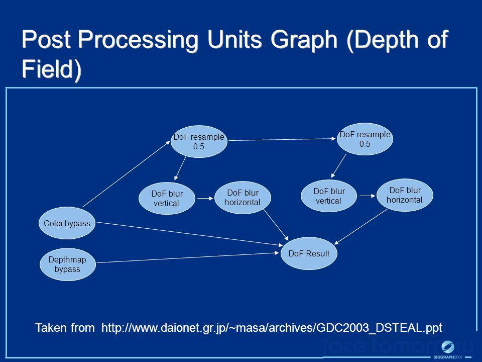 Post Processing Units Graph (Depth of Field)