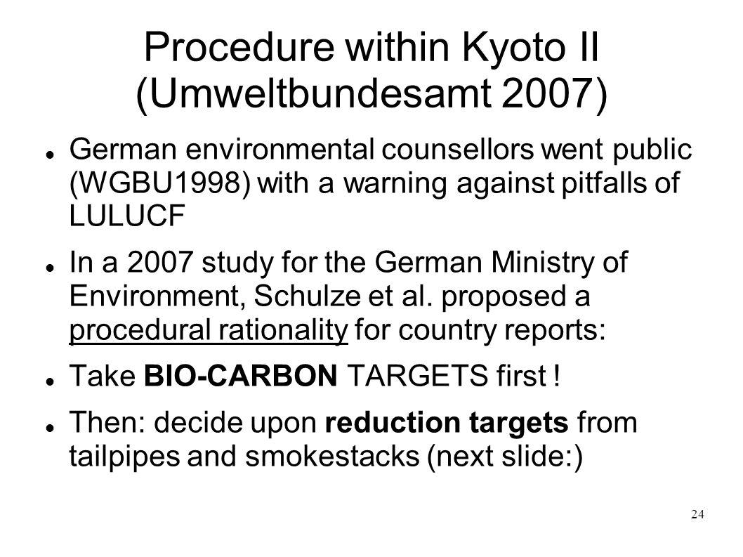 Procedure within Kyoto II (Umweltbundesamt 2007)