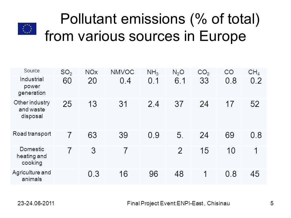 Pollutant emissions (% of total) from various sources in Europe