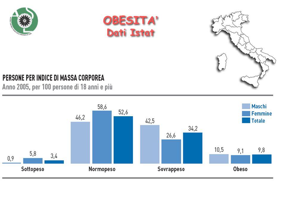 OBESITA' Dati Istat