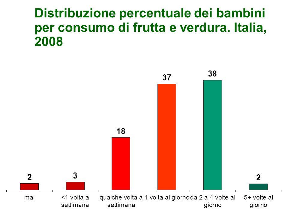 Distribuzione percentuale dei bambini per consumo di frutta e verdura