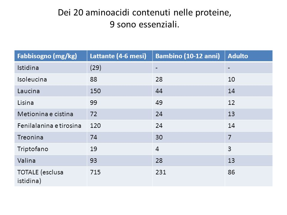 Dei 20 aminoacidi contenuti nelle proteine, 9 sono essenziali.