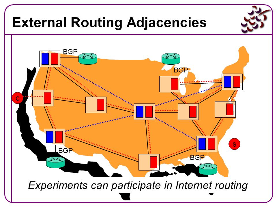 External Routing Adjacencies