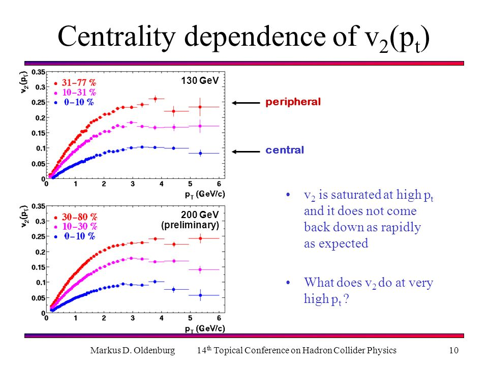 Centrality dependence of v2(pt)