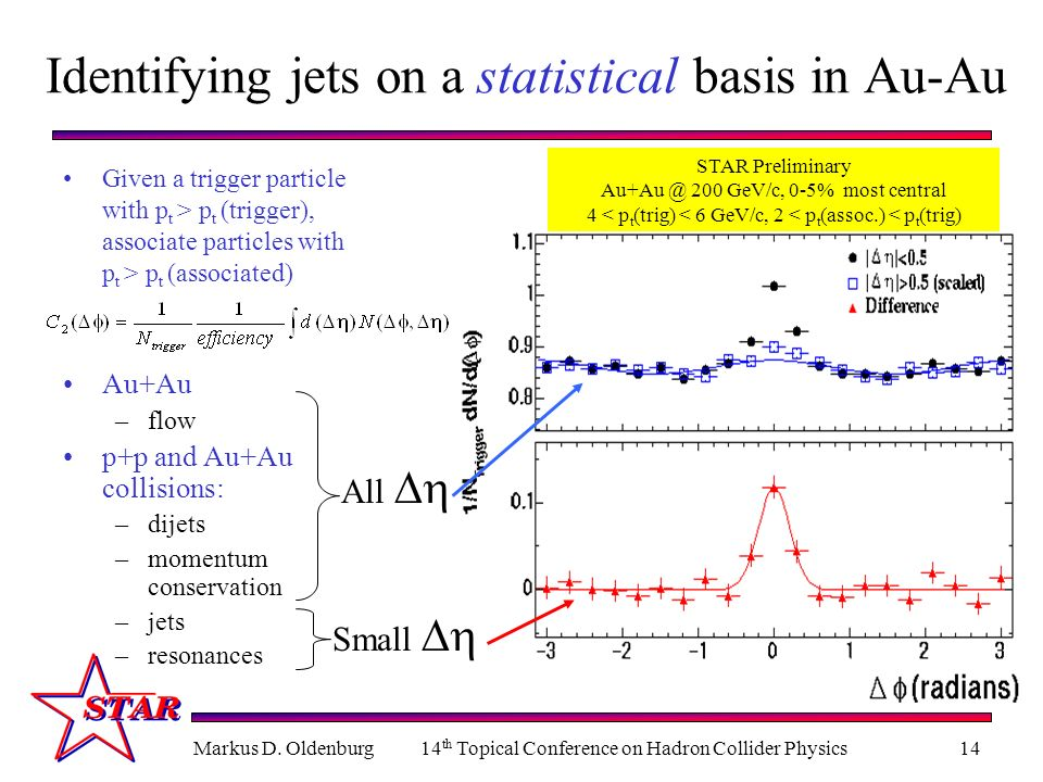 Identifying jets on a statistical basis in Au-Au