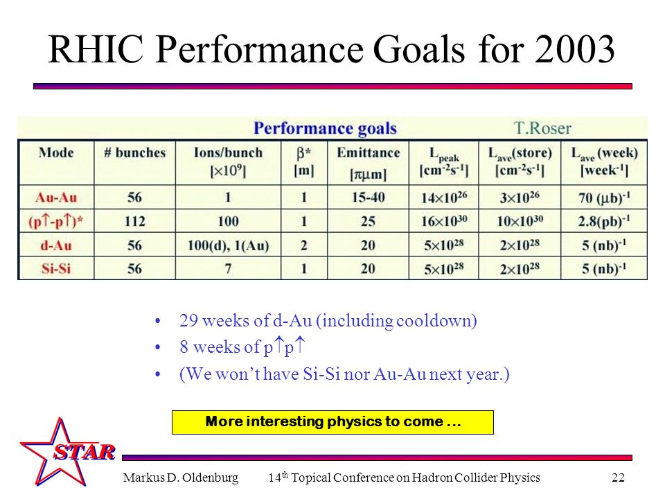 RHIC Performance Goals for 2003