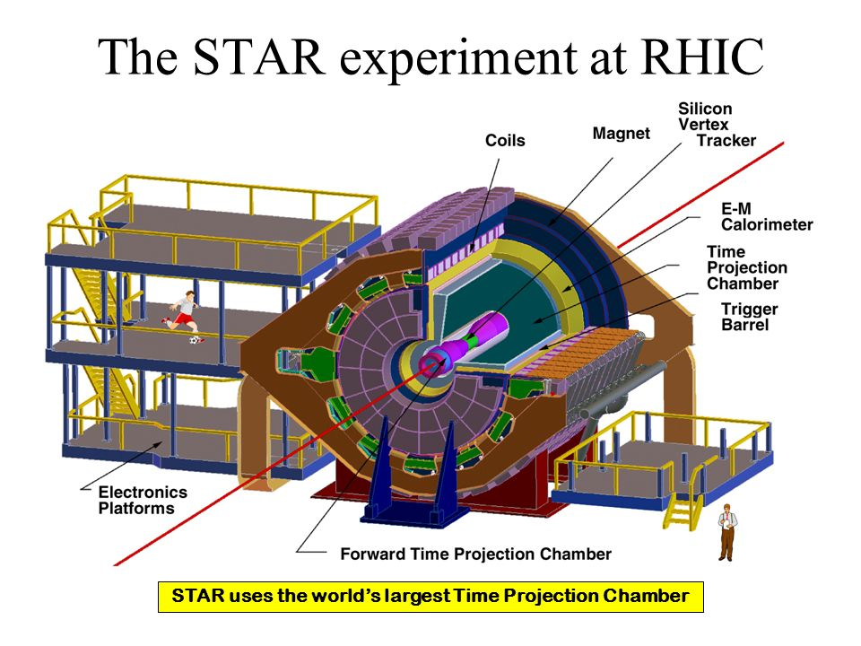 The STAR experiment at RHIC