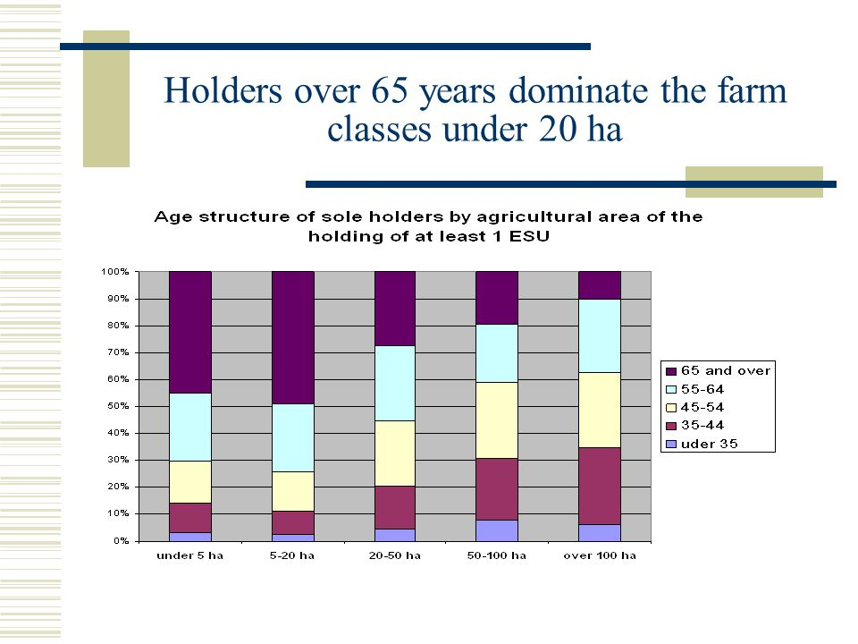 Holders over 65 years dominate the farm classes under 20 ha