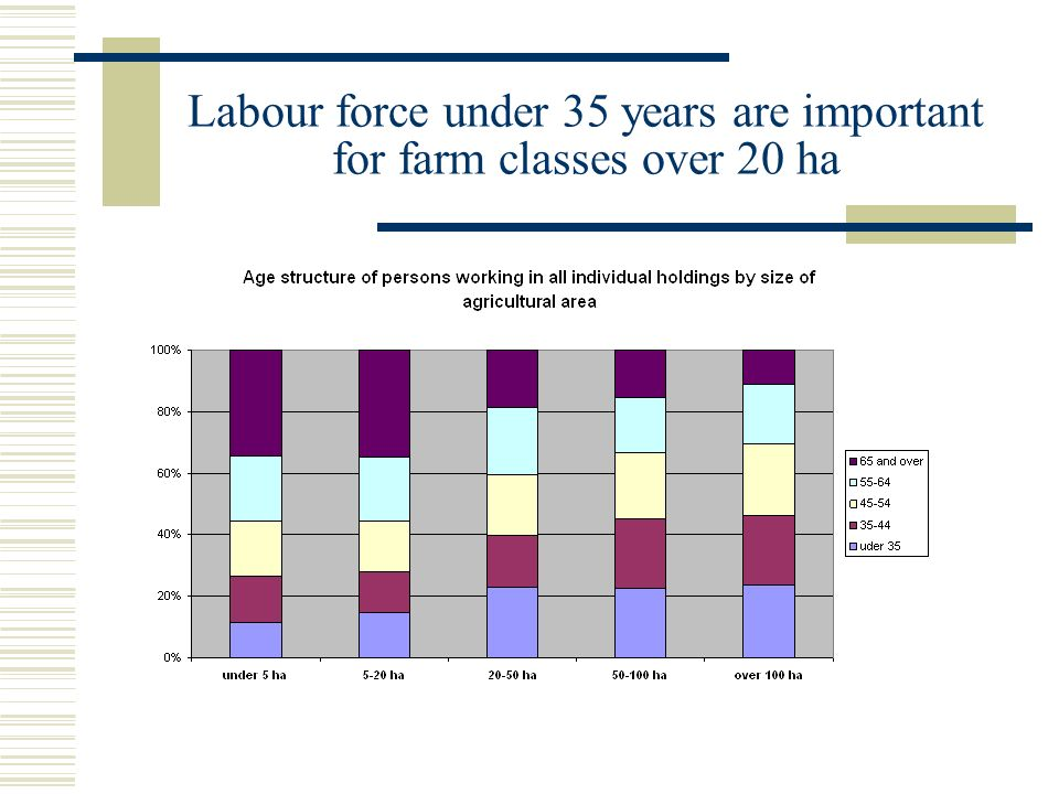 Labour force under 35 years are important for farm classes over 20 ha