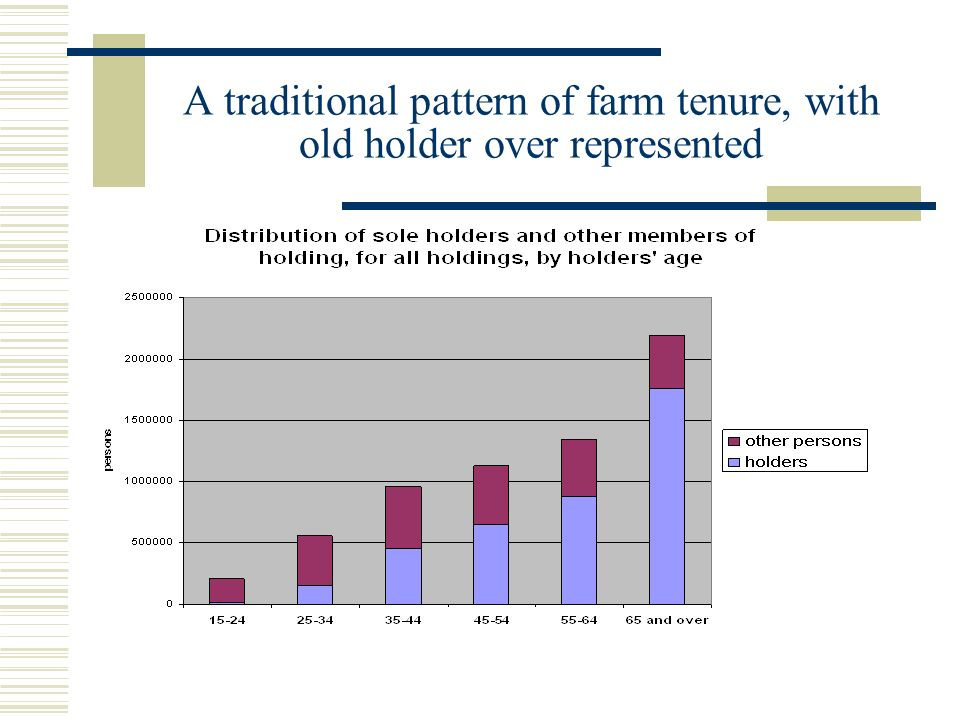 A traditional pattern of farm tenure, with old holder over represented