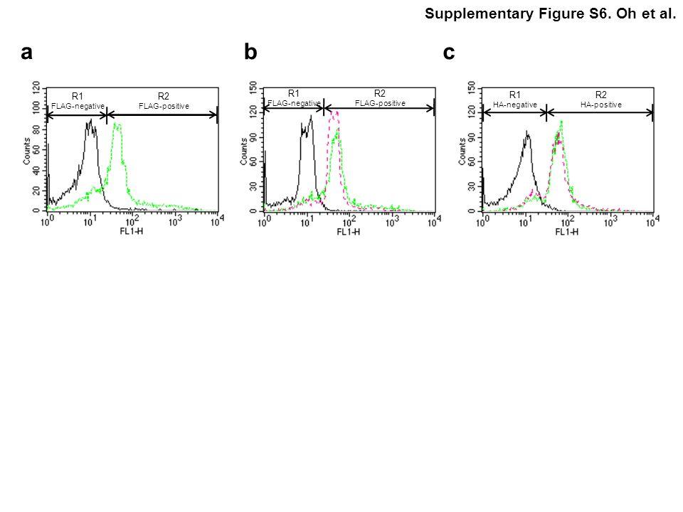 a b c Supplementary Figure S6. Oh et al. R1 R2 R1 R2 R1 R2