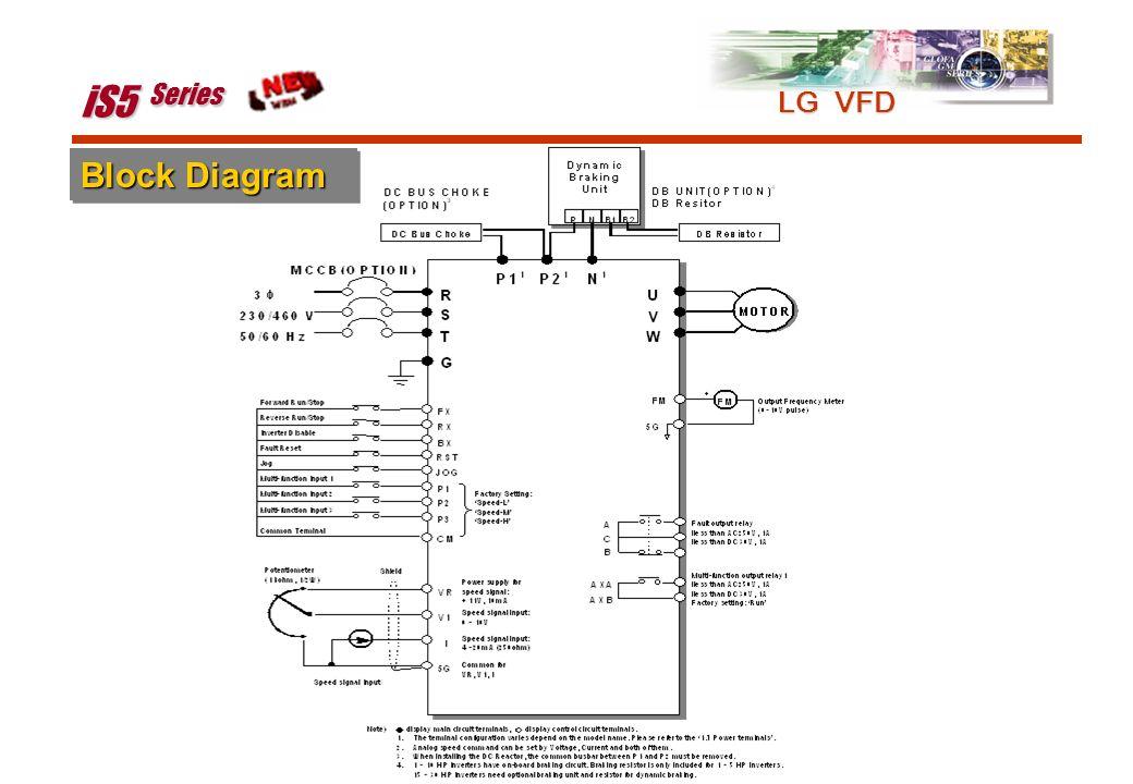 iS5 Series LG VFD Block Diagram