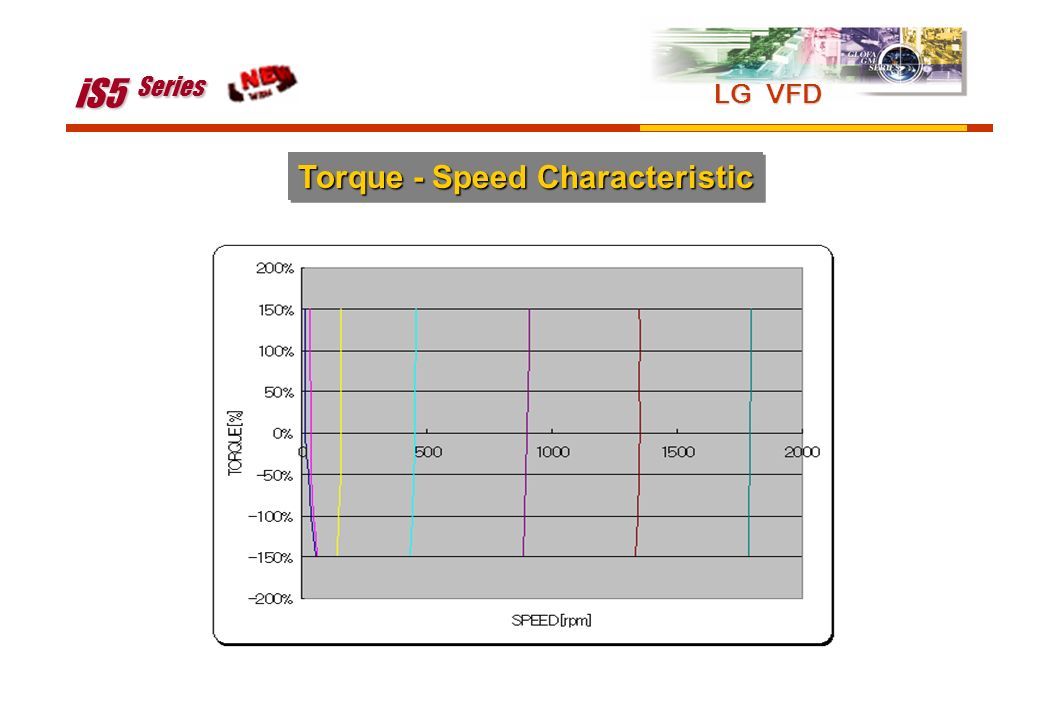 iS5 Series LG VFD Torque - Speed Characteristic