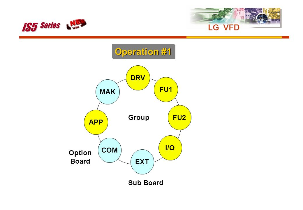 iS5 Series Operation #1 LG VFD DRV FU1 MAK FU2 Group APP I/O COM