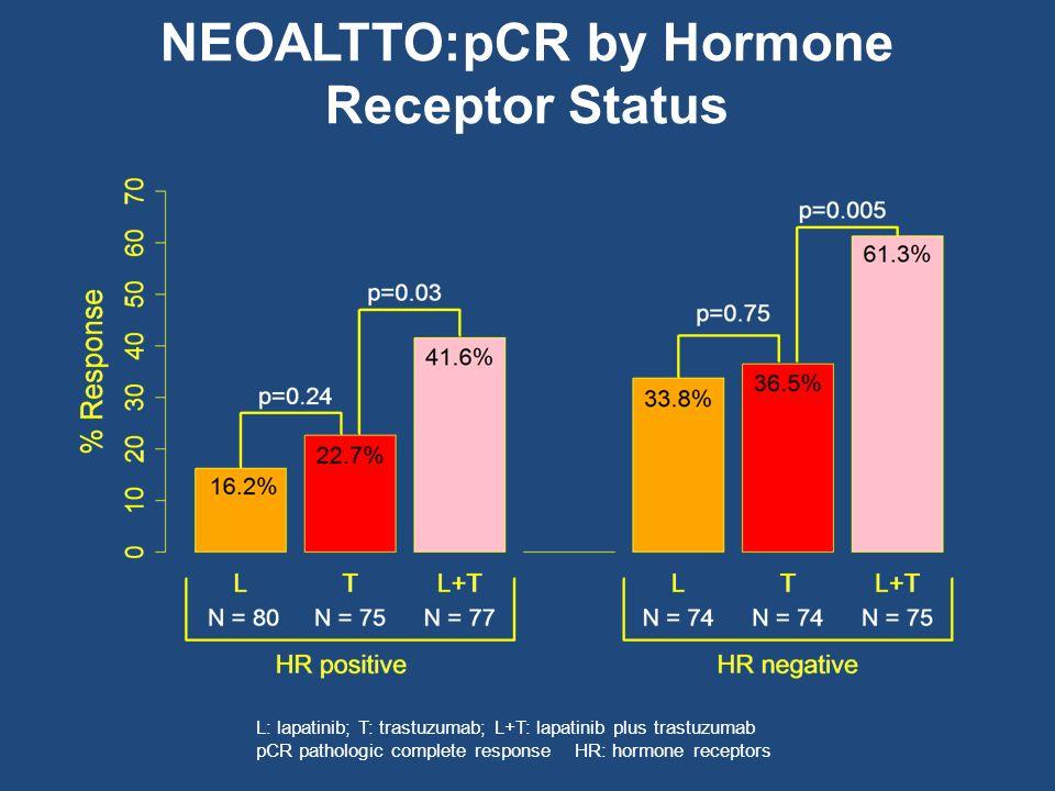 NEOALTTO:pCR by Hormone Receptor Status