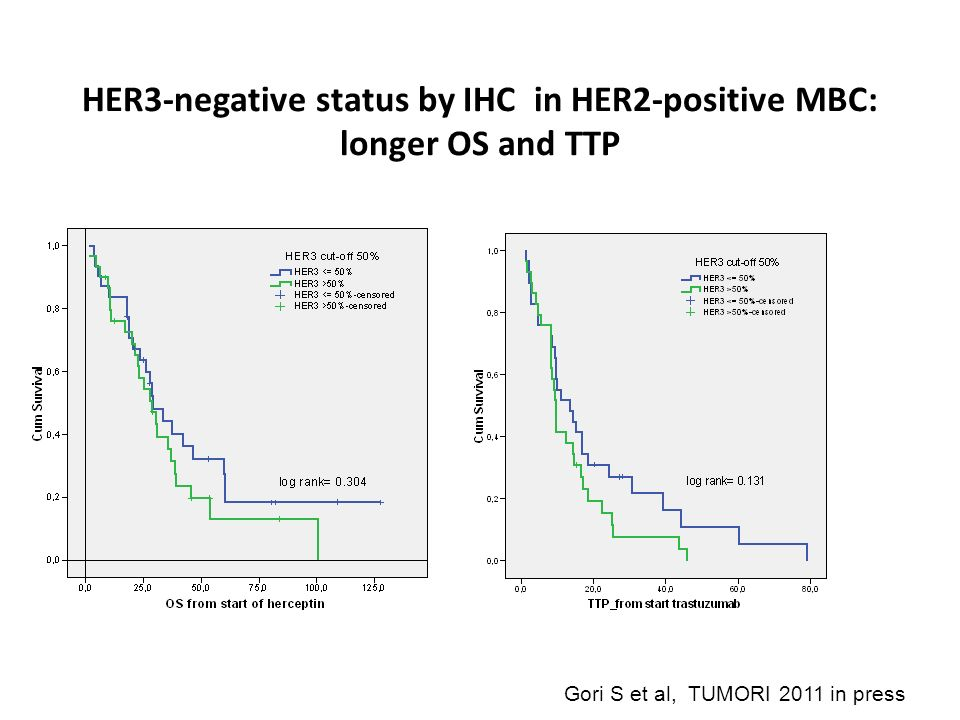 HER3-negative status by IHC in HER2-positive MBC: longer OS and TTP