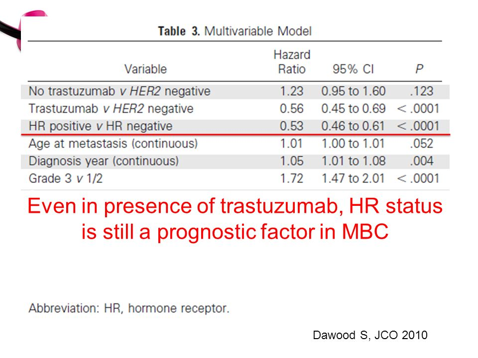 Even in presence of trastuzumab, HR status is still a prognostic factor in MBC