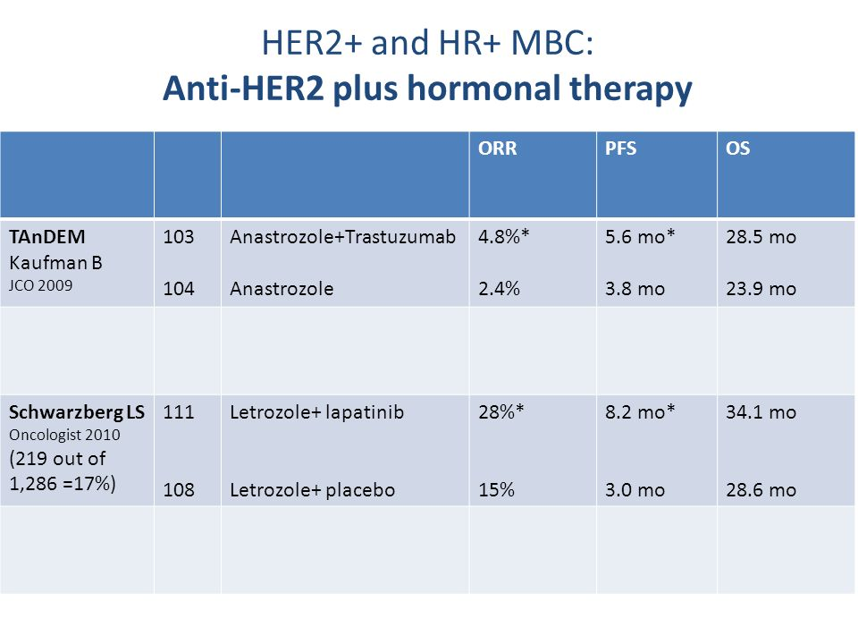 HER2+ and HR+ MBC: Anti-HER2 plus hormonal therapy