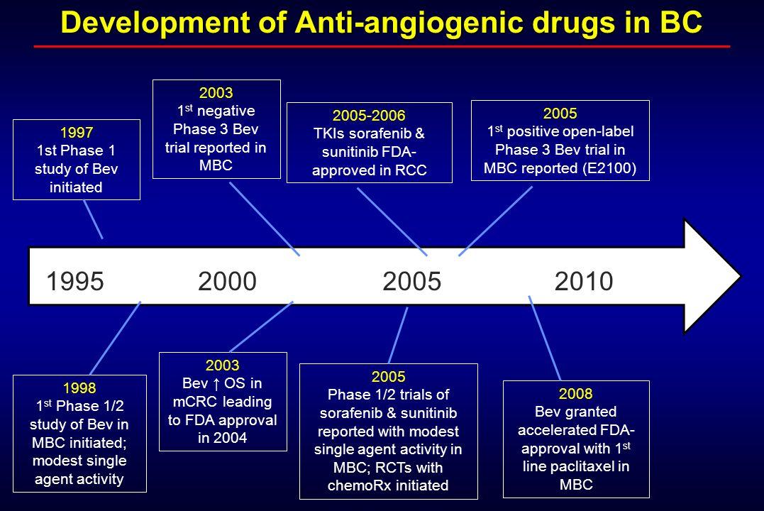 Development of Anti-angiogenic drugs in BC